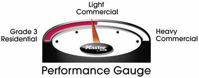 Performance Gauge