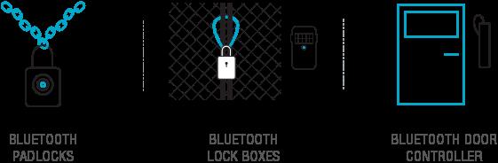 Flexible Asset Management: Bluetooth® Padlocks, Bluetooth® Lock Boxes, Bluetooth® Door Controller