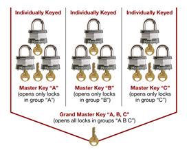 Con llave maestra