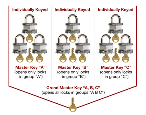 Keying Terms
