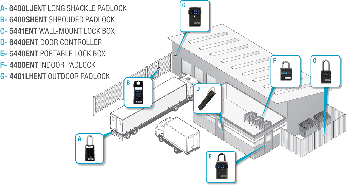 Diagram of different Bluetooth enabled hardware in place across a facility